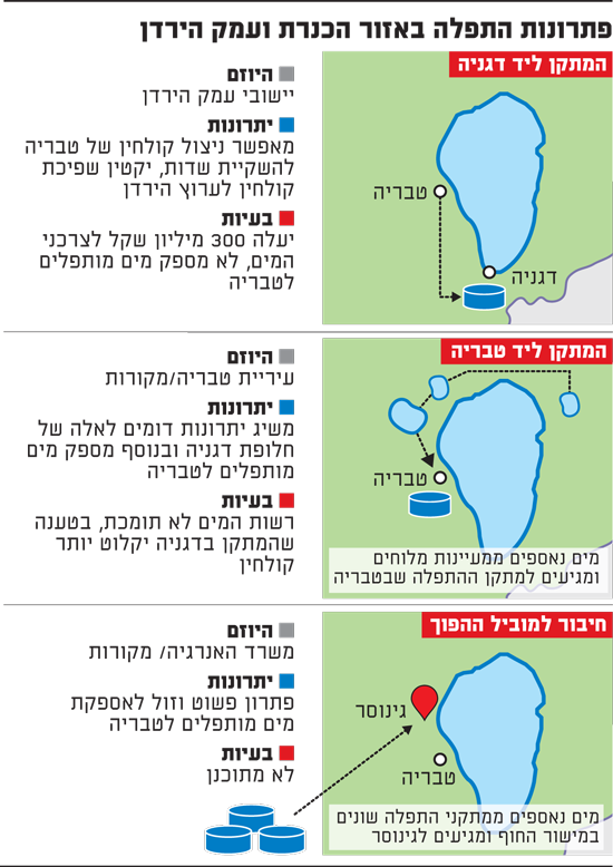 פתרונות התפלה באזור הכנרת ועמק הירדן