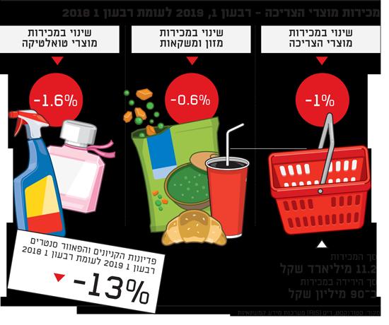 מכירות מוצרי הצריכה
