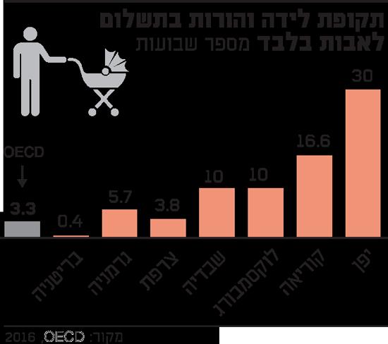 תקופת לידה והורות בתשלום לאבות בלבד