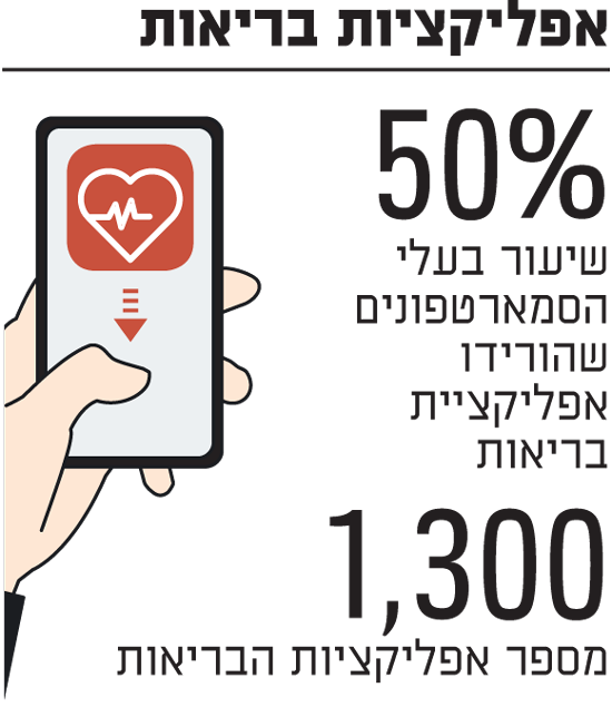 אפליקציות בריאות