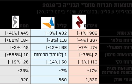 תוצאות חברות מוצרי הבנייה ב-2018