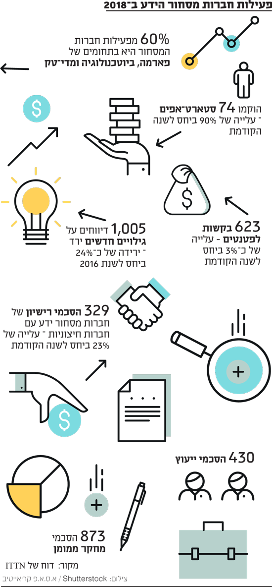 פעילות חברות מסחור הידע ב-2018