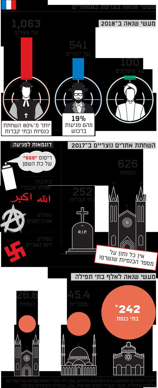 פשעי שנאה בצרפת במספרים