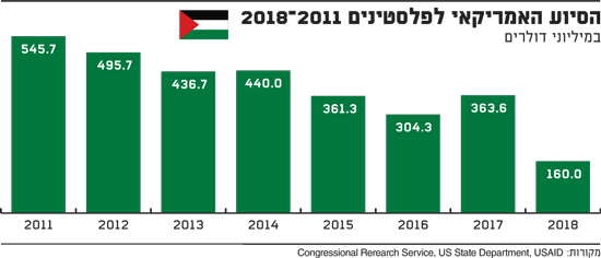 הסיוע האמריקאי לפלסטינים 2011-2018