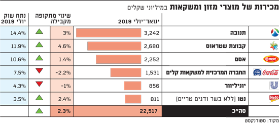 מכירות של מוצרי מזון ומשקאות - ינואר-יולי 2019