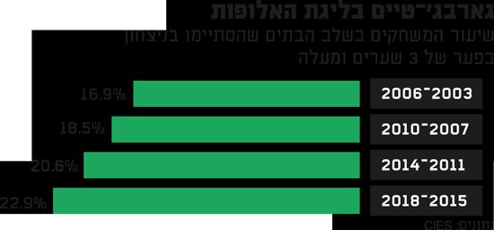 גארבג'-טיים בליגת האלופות