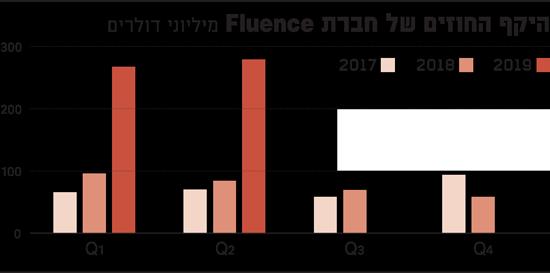 היקף החוזים של חברת Fluence