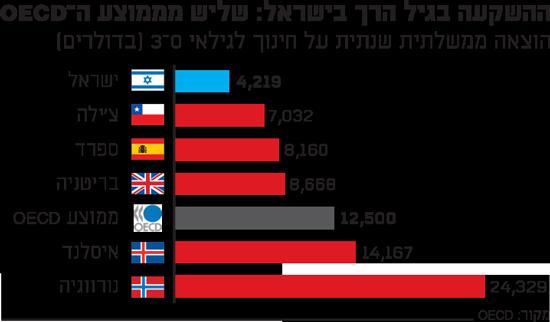 ההשקעה בגיל הרך בישראל: שליש מממוצע ה-OECD