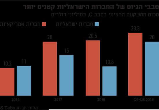 סבבי הגיוס של החברות הישראליות קטנים יותר