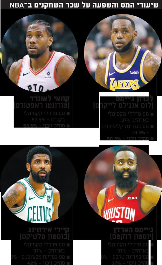 שיעורי המס והשפעה על שכר השחקנים ב-NBA