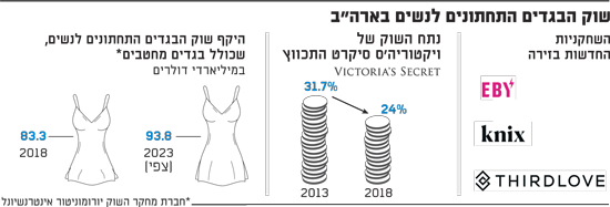 שוק הבגדים התחתונים לנשים בארהב