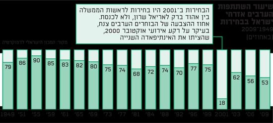 שיעור השתתפות ערבים בבחירות