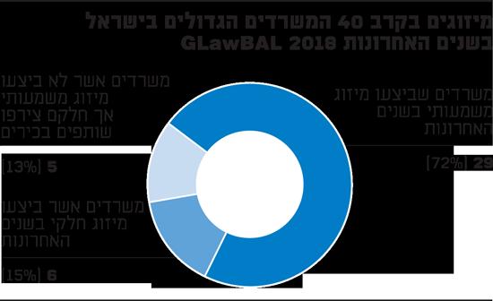 מיזוגים בקרב 40 המשרדים הגדולים בישראל בשנים האחרונות
