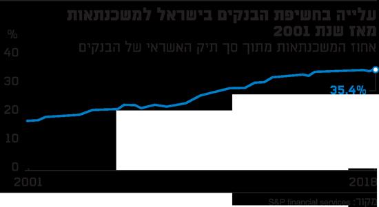 עלייה בחשיפת הבנקים בישראל למשכנתאות