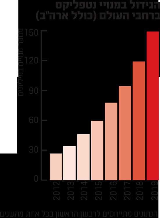 """הגידול במנויי נטפליקס ברחבי העולם (כולל ארה""""ב)"""