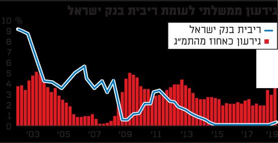 גירעון ממשלתי לעומת ריבית בנק ישראל