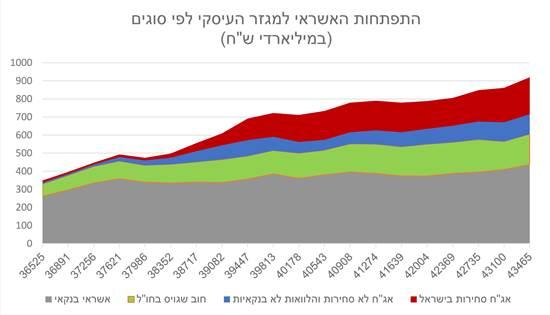 התפתחות האשראי למגזר העיסקי לפי סוגים / נתונים: בנק ישראל