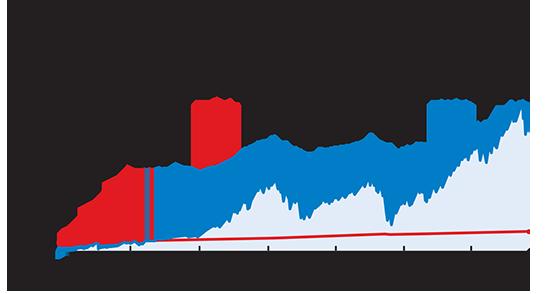 """מדד המניות s&p500 ומדד המחירים לצרכן בארה""""ב / נתונים: בלומברג"""
