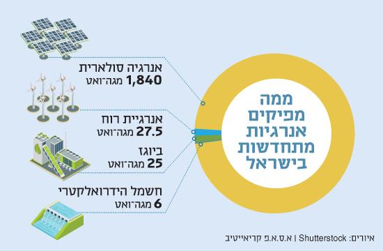 ממה מפיקים אנרגיות מתחדשות בישראל