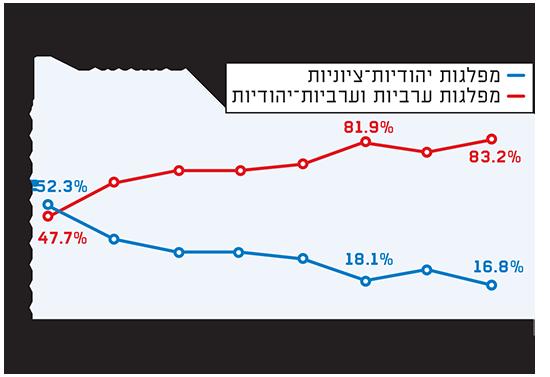 התפלגות ההצבעה בישובים הערבים והדרוזים