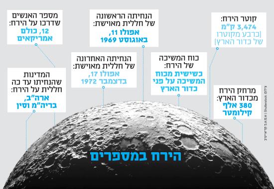 הירח במספרים