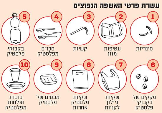 עשרת פרטי האשפה הנפוצים