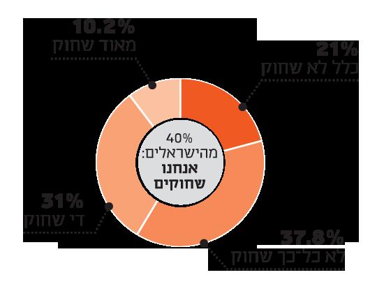 מקור: מכון גיאוקרטוגרפיה (מדגם מייצג באוכלוסייה) עבור קרן מעגלים, 2019