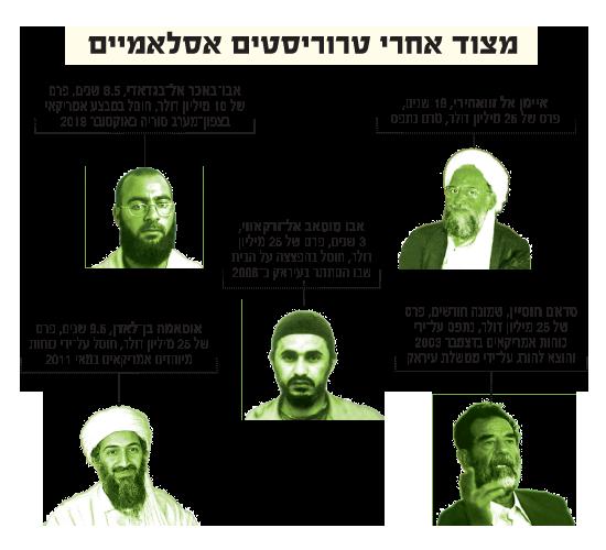 מצוד אחר טרוריסטים איסלמיים