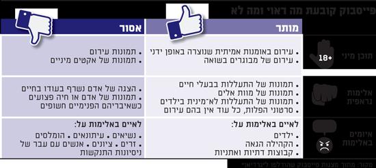 פייסבוק קובעת מה ראוי ומה לא