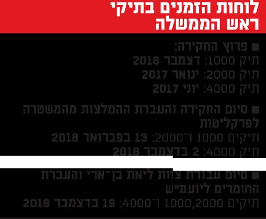 לוחות הזמנים בתיקי ראש הממשלה