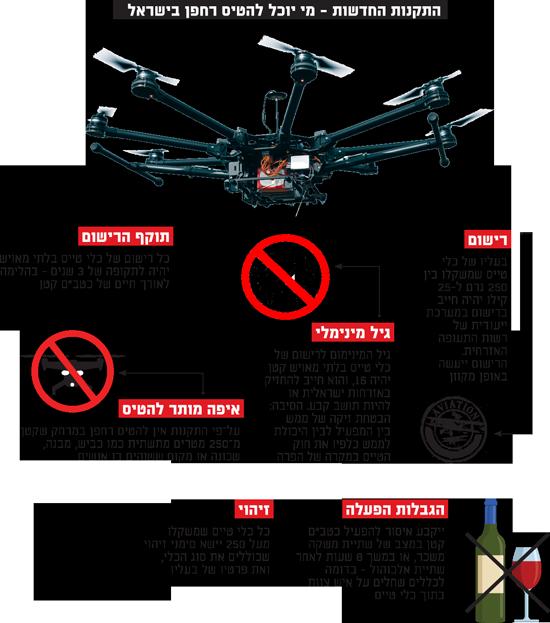 התקנות החדשות - מי יוכל להטיס רחפן בישראל
