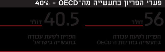 פערי הפריון בתעשייה מה-OECD - 40%