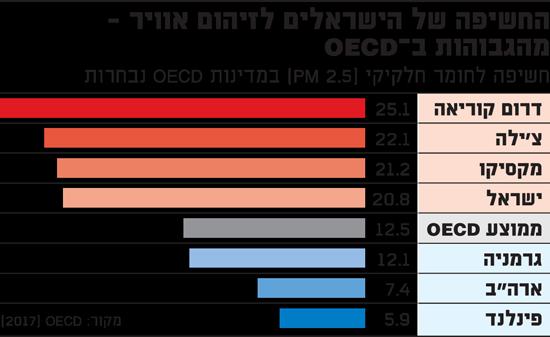 החשיפה של הישראלים לזיהום אוויר מהגבוהות ב-OECD