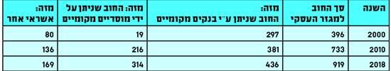 התפתחות האשראי המוסדי והבנקאי משנת 2000 / נתונים: בנק ישראל