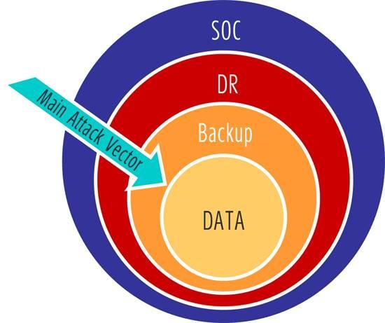 """מערכת SIEM SOC. מגינה על המידע, מאפשרת התאוששות מאסון ומציעה גיבוי בענן/צילום: יח""""צ"""