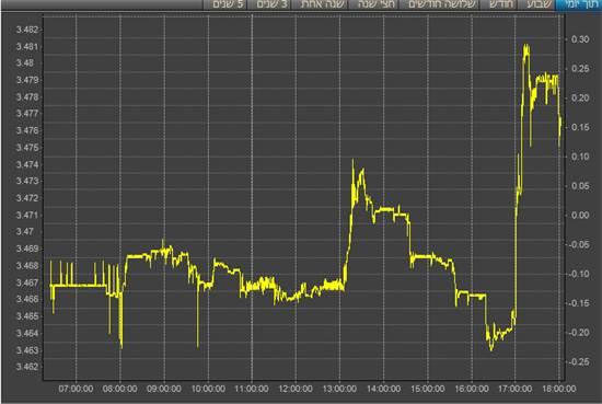 גרף דולר מול השקל (טרייד וואן) / צילום: צילום מסך, גלובס