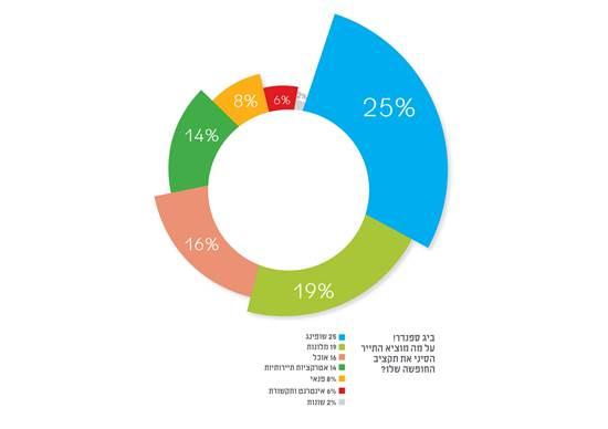 Big spender/הנתונים נלקחו מתוך אתר Access