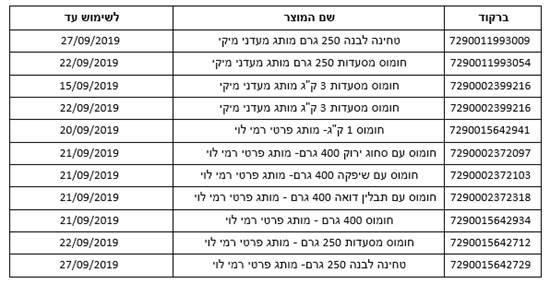 """רשימת המוצרים החשודים כנגועים בחיידק הסלמונלה / צילום: """"מעדני מיקי"""""""