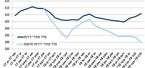 """מדד מחירי הדירות אל מול מדד מחירי הדירות החדשות: מאז תחילת השנה המגמה מנוגדת / מקור: הלמ""""ס"""