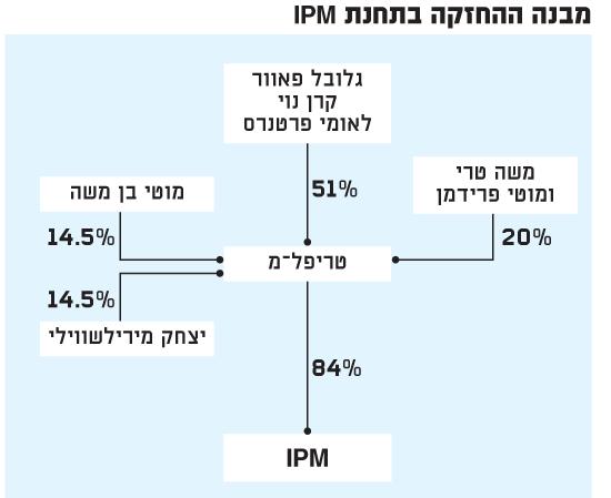 מבנה ההחזקה בתחנת IPM