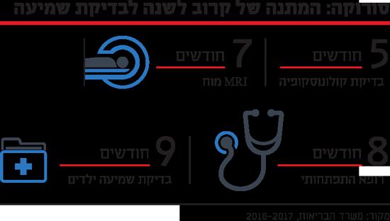 סורוקה: המתנה של קרוב לשנה לבדיקת שמיעה