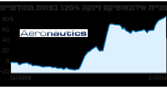 מניית אירונאוטיקס זינקה 120%