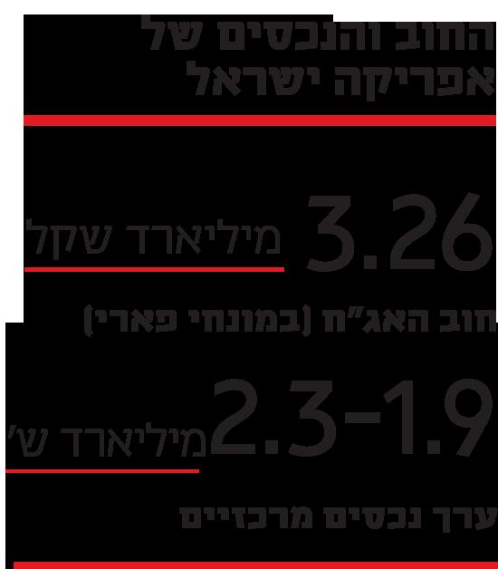 החוב והנכסים של אפריקה ישראל