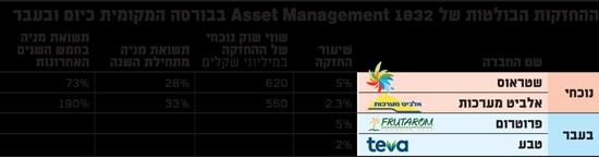 ההחזקות הבולטות של 1832 Asset Management בבורסה המקומית כיום ובעבר