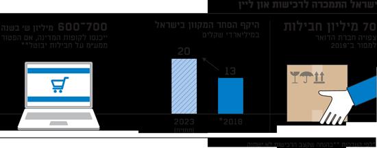 ישראל התמכרה לרכישות און ליין