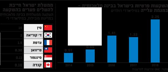ישראל חייבת להשלים פערים בהשקעה