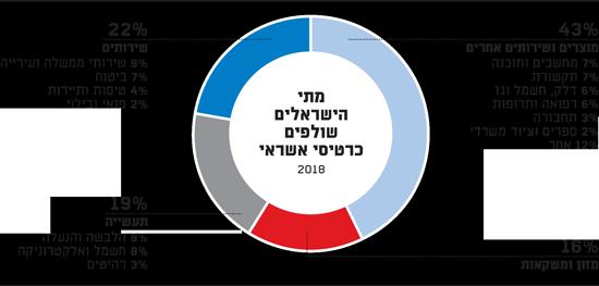 מתי הישראלים שולפים כרטיסי אשראי
