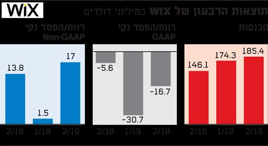 תוצאות של WIX 24.7.2019