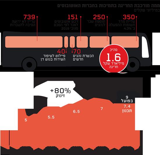 ממה מורכבת החריגה בתמיכות בחברות האוטובוסים