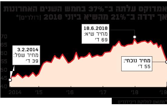 אמדוקס עלתה ב-37% בחמש השנים האחרונות